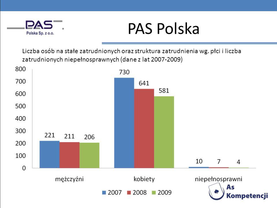 PAS Polska Liczba osób na stałe zatrudnionych oraz struktura zatrudnienia wg.