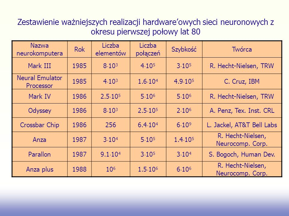 Zestawienie ważniejszych realizacji hardware'owych sieci neuronowych z okresu pierwszej połowy lat 80