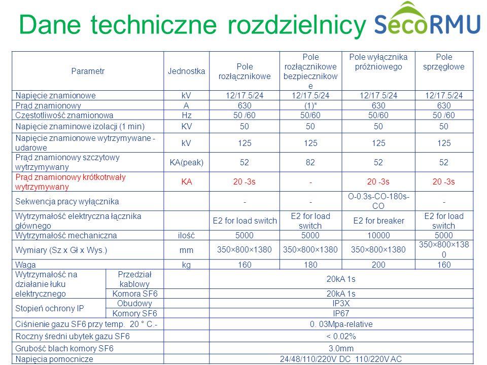 Dane techniczne rozdzielnicy