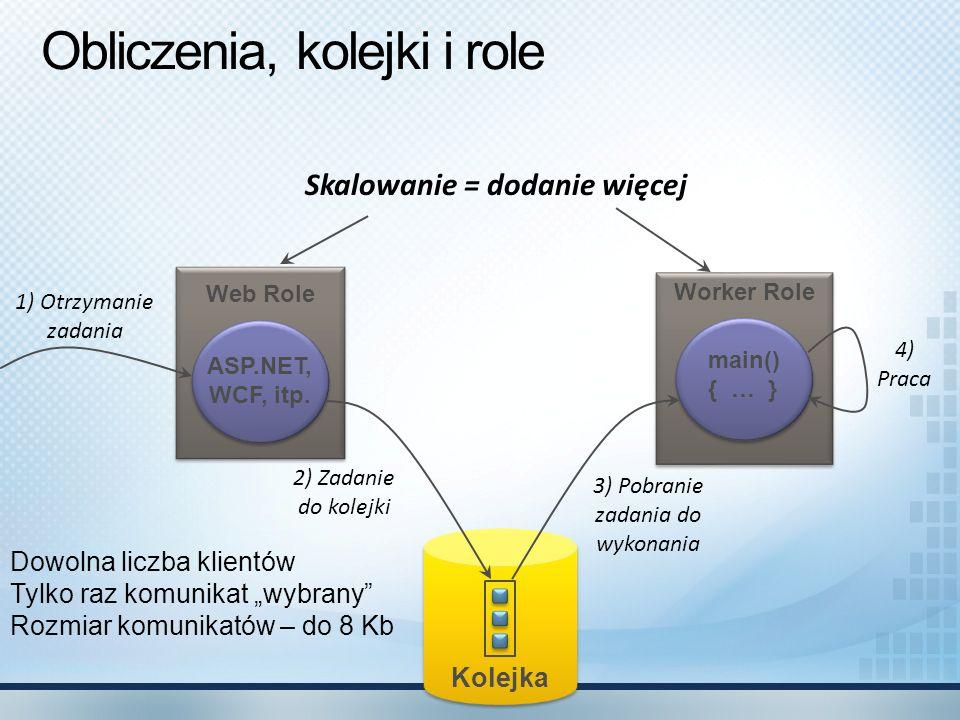 Obliczenia, kolejki i role
