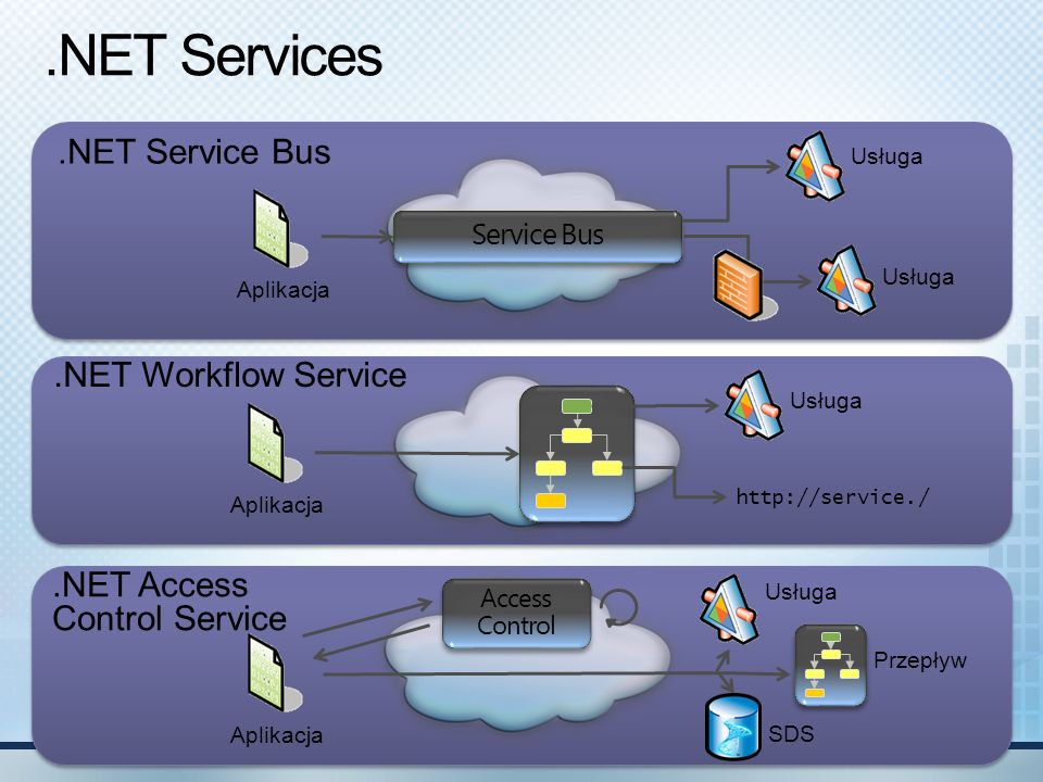 .NET Services .NET Service Bus .NET Workflow Service