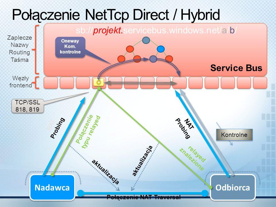 Połączenie NetTcp Direct / Hybrid