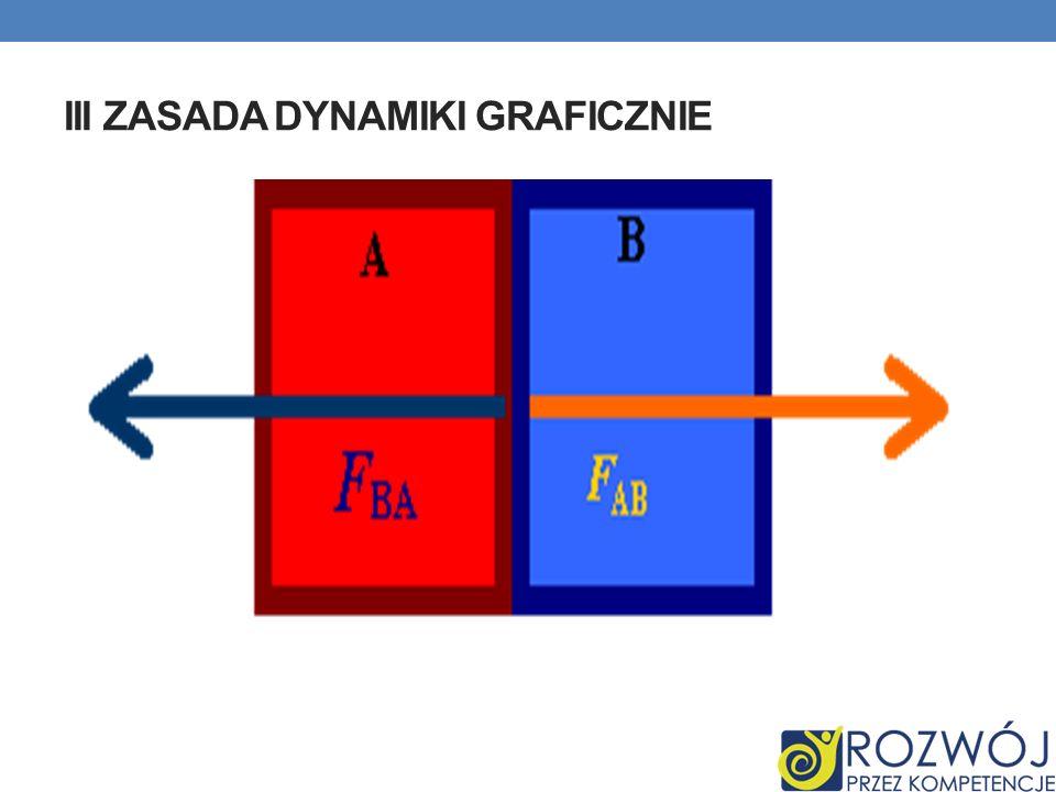 III zasada dynamiki graficznie