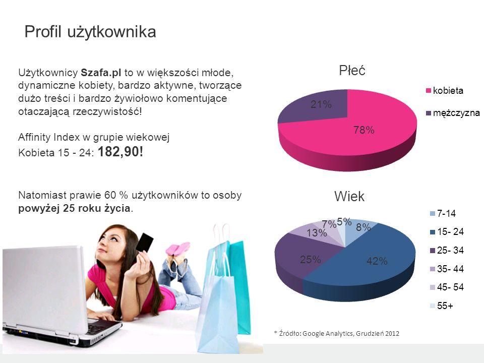 Profil użytkownika Płeć Wiek
