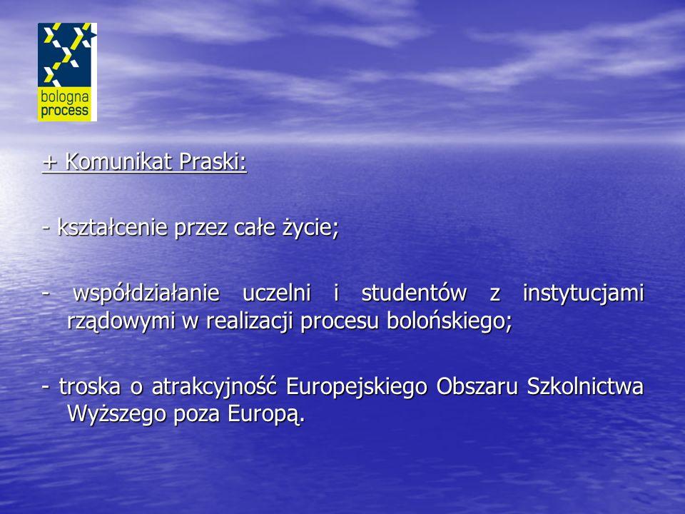 + Komunikat Praski: - kształcenie przez całe życie; - współdziałanie uczelni i studentów z instytucjami rządowymi w realizacji procesu bolońskiego;