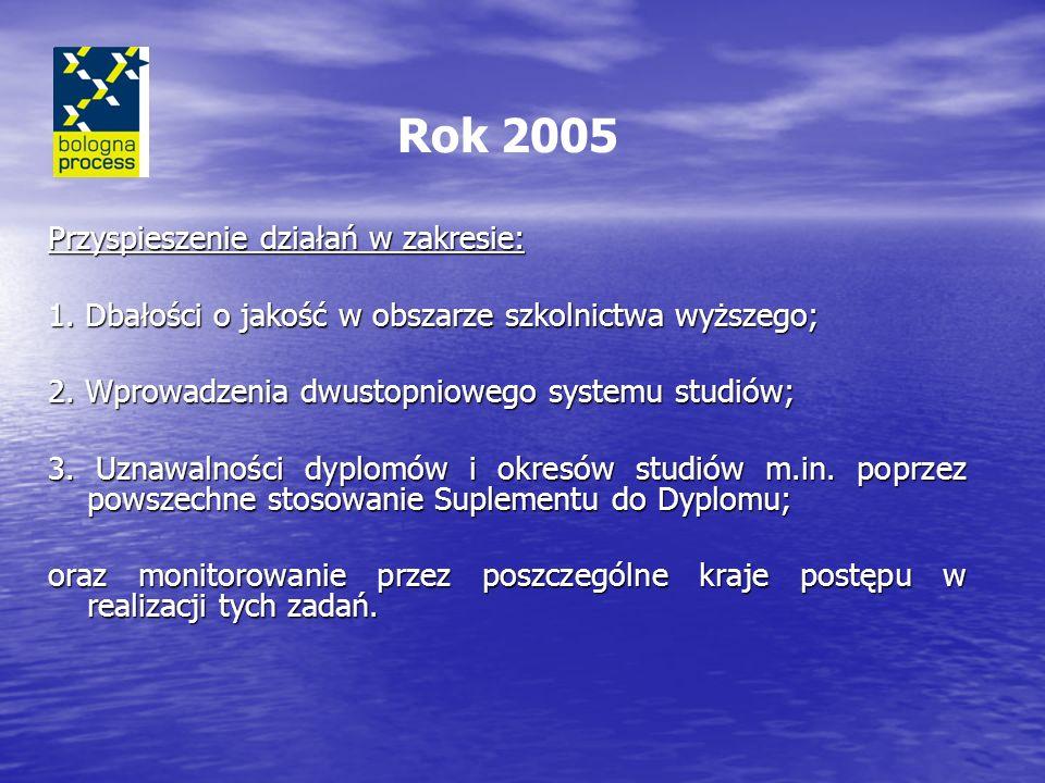 Rok 2005 Przyspieszenie działań w zakresie: