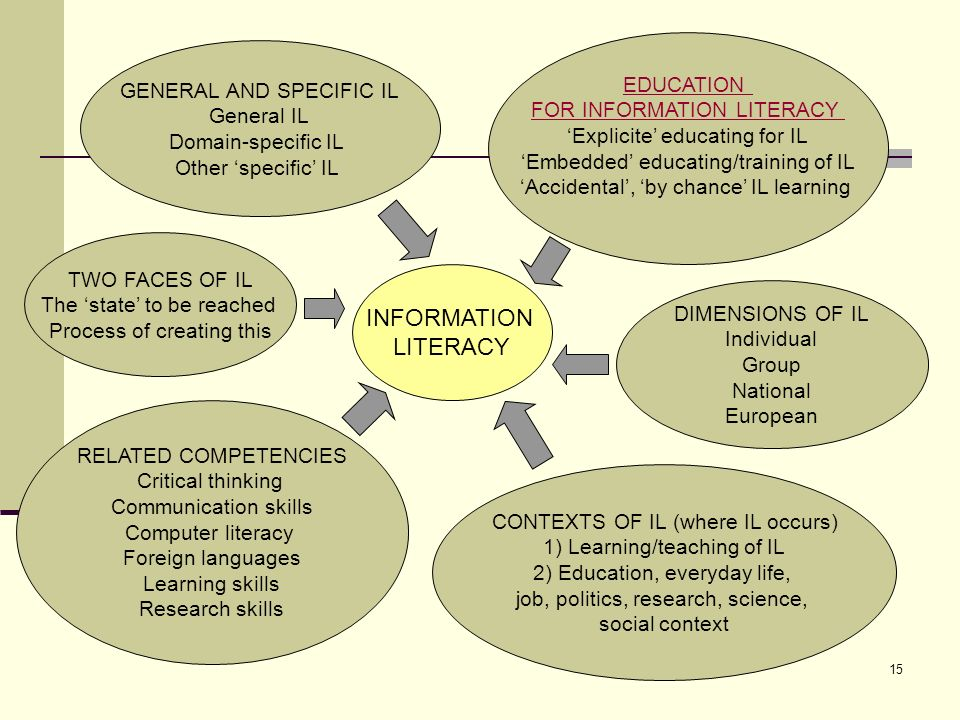 INFORMATION LITERACY EDUCATION GENERAL AND SPECIFIC IL