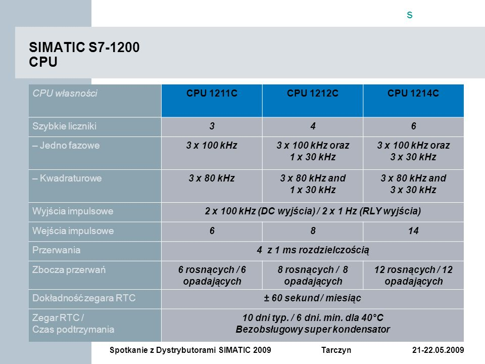 SIMATIC S7-1200 CPU CPU własności CPU 1211C CPU 1212C CPU 1214C