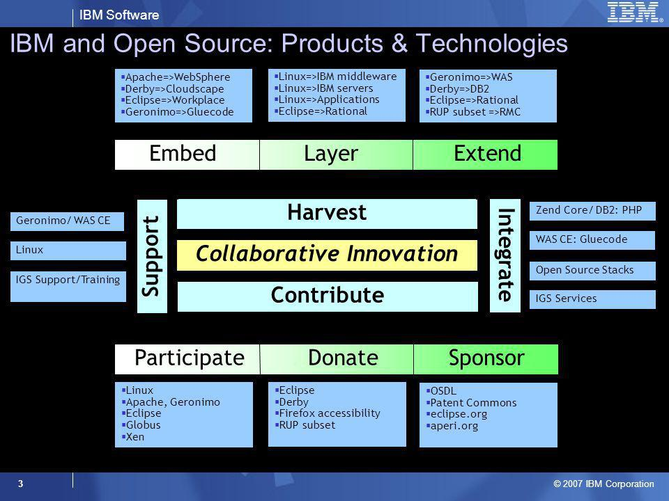 IBM and Open Source: Products & Technologies