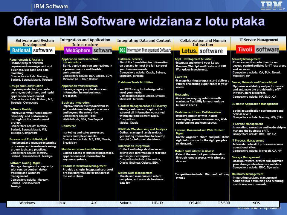 Oferta IBM Software widziana z lotu ptaka