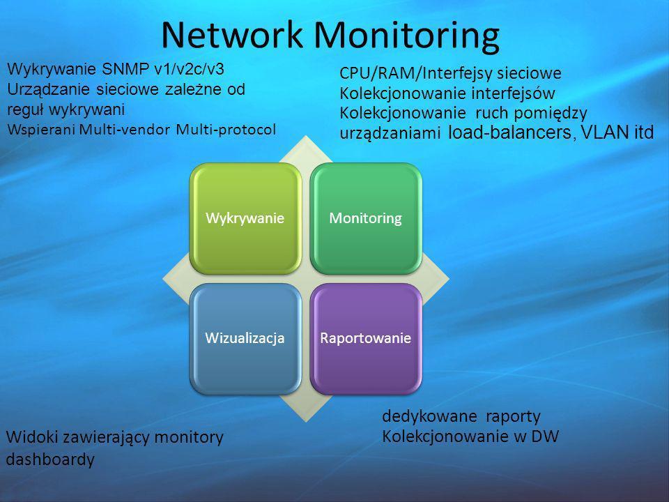 Network Monitoring CPU/RAM/Interfejsy sieciowe