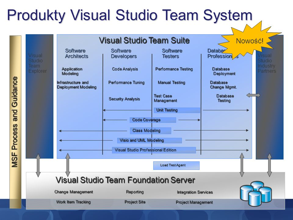 Produkty Visual Studio Team System