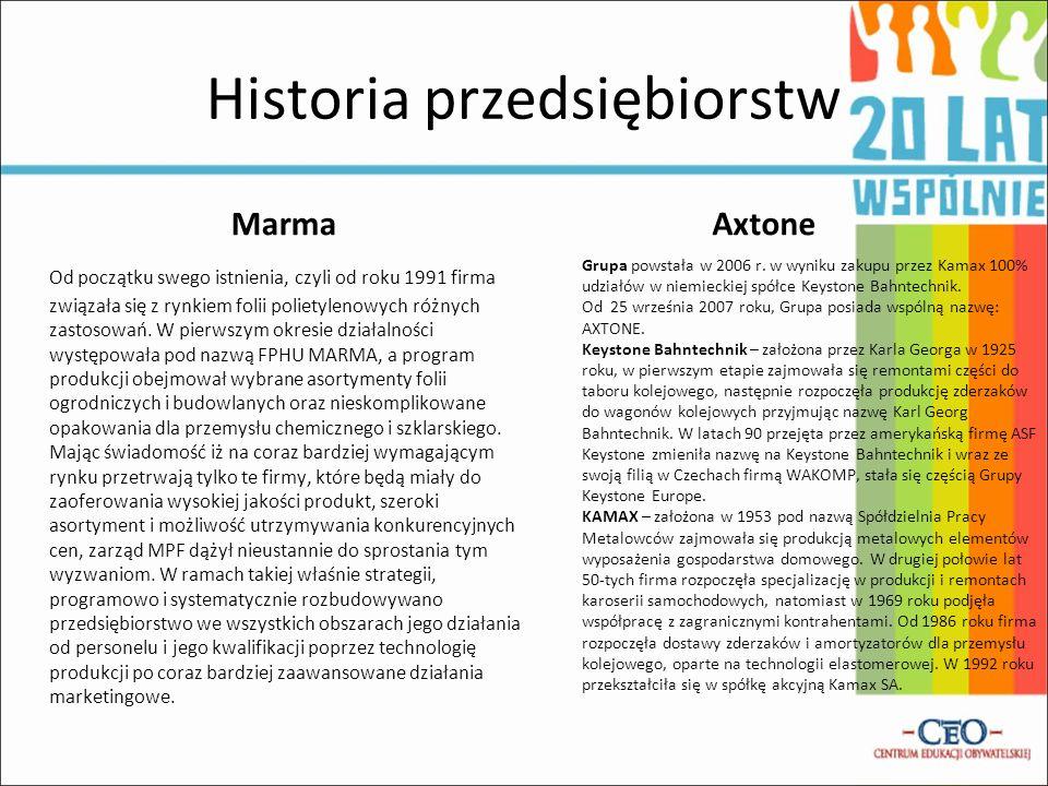 Historia przedsiębiorstw
