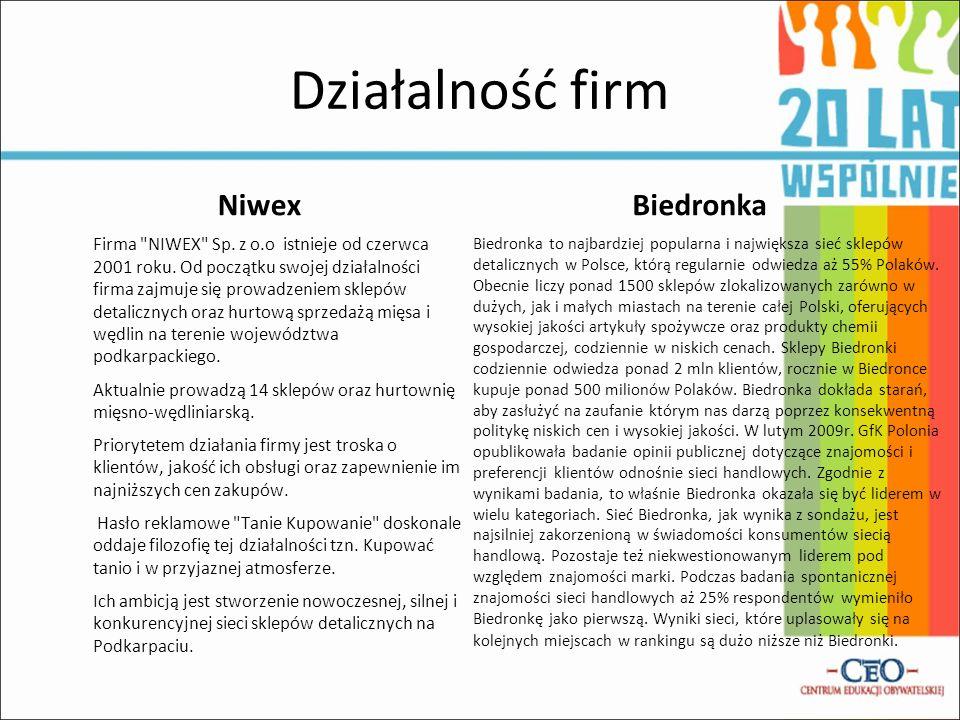 Działalność firm Niwex Biedronka