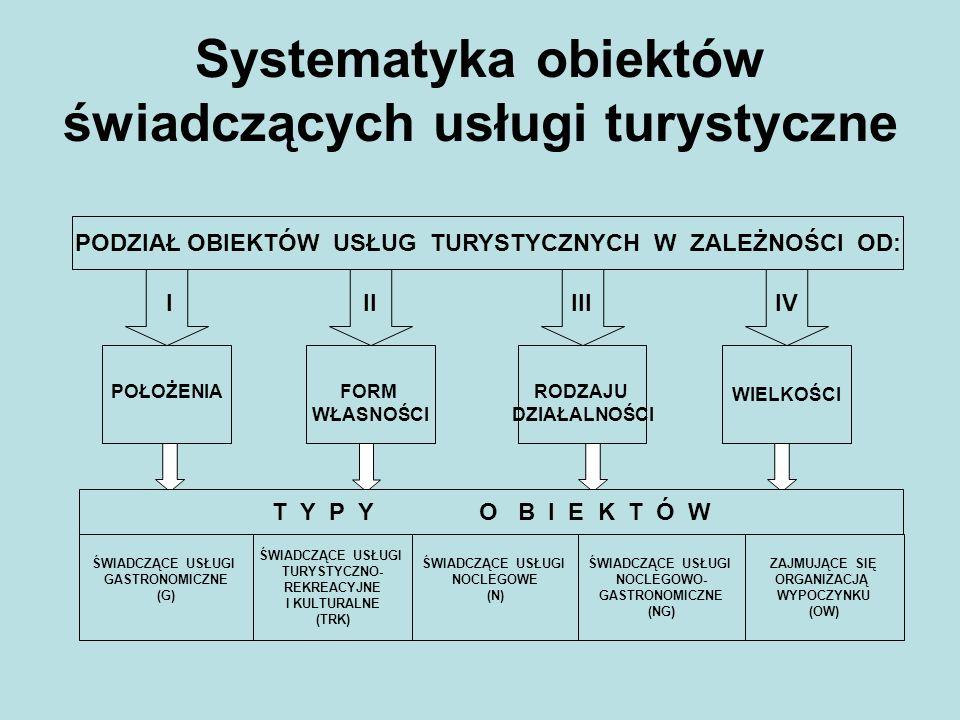 Systematyka obiektów świadczących usługi turystyczne