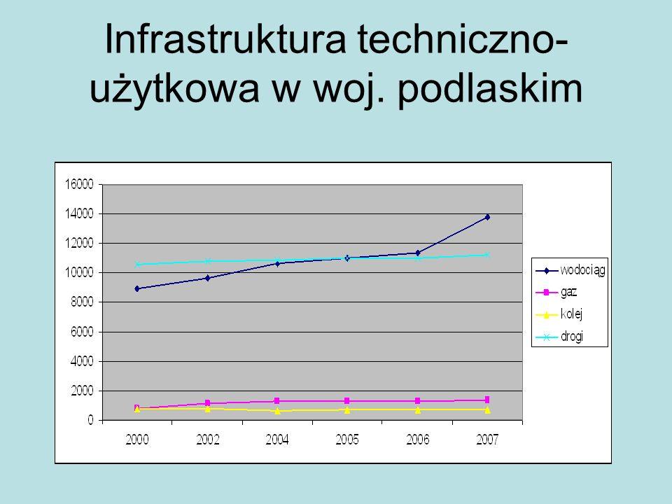 Infrastruktura techniczno-użytkowa w woj. podlaskim