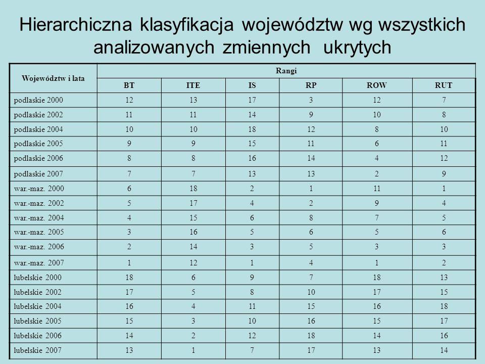 Hierarchiczna klasyfikacja województw wg wszystkich analizowanych zmiennych ukrytych