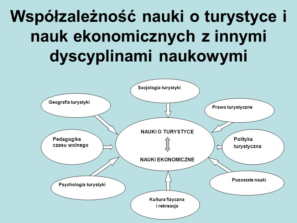 Współzależność nauki o turystyce i nauk ekonomicznych z innymi dyscyplinami naukowymi