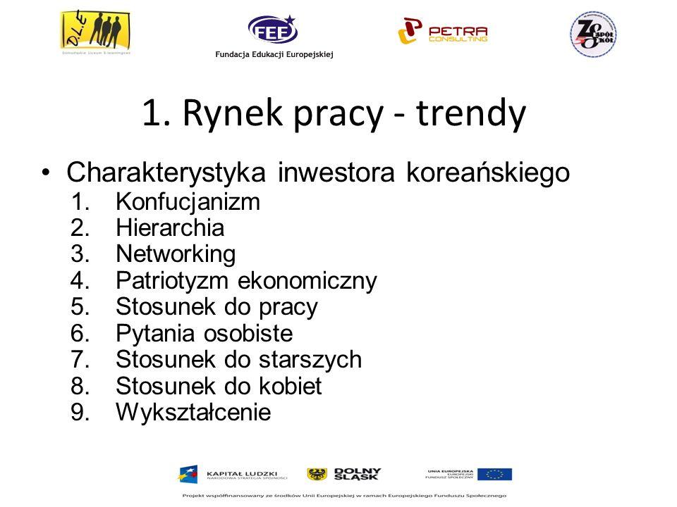 1. Rynek pracy - trendy Charakterystyka inwestora koreańskiego