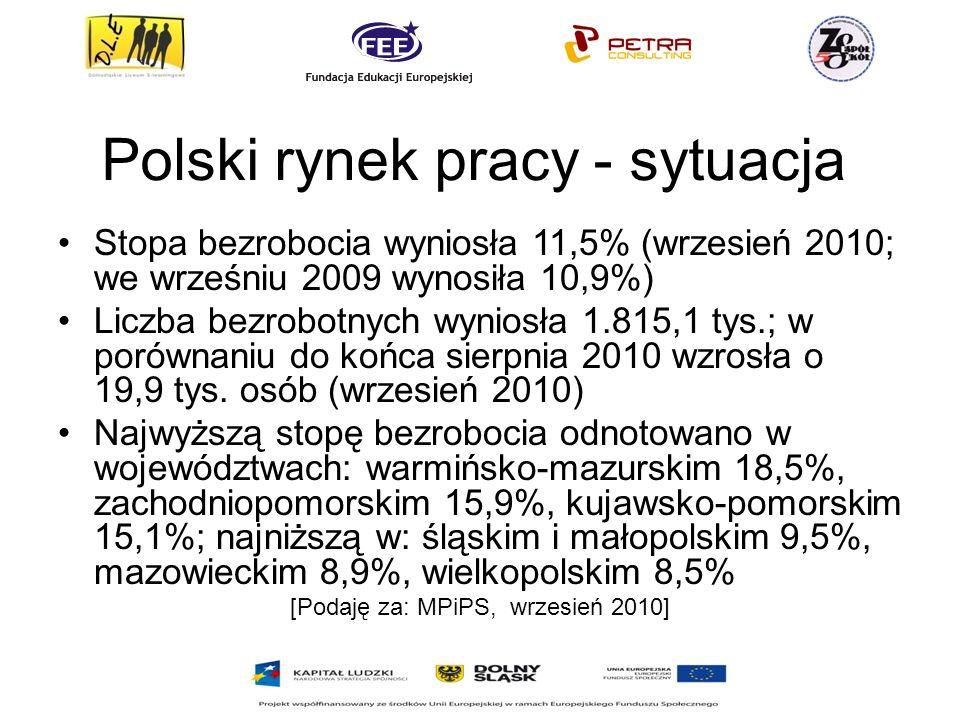 Polski rynek pracy - sytuacja