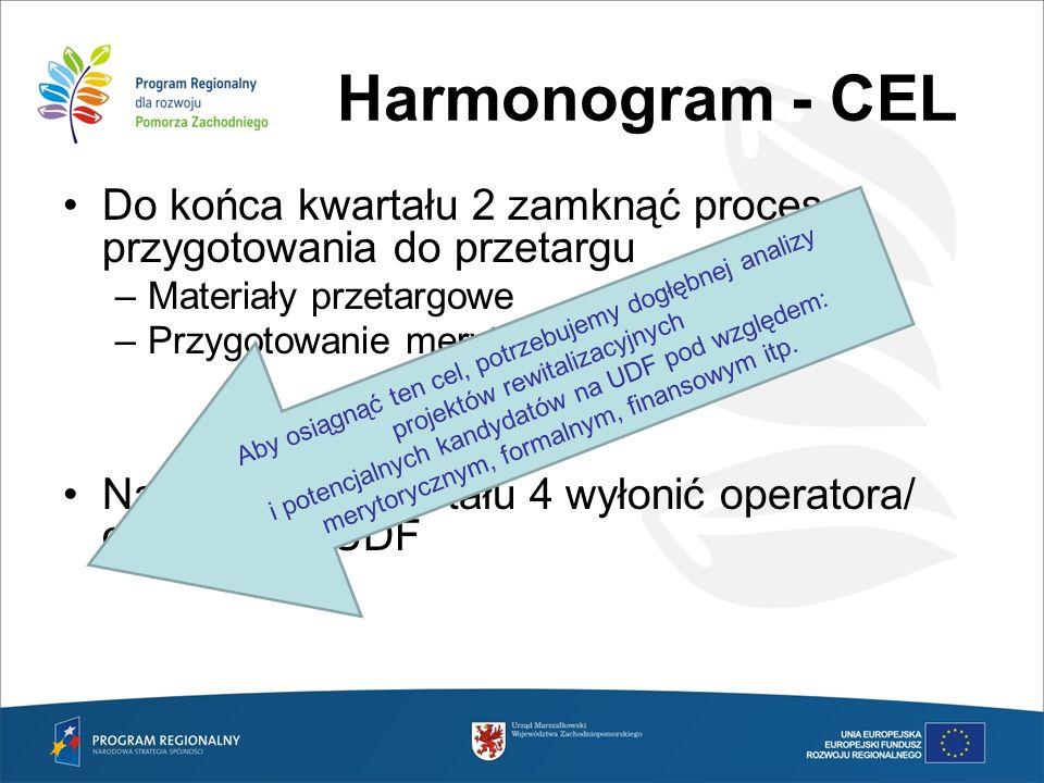 Harmonogram - CEL Do końca kwartału 2 zamknąć proces przygotowania do przetargu. Materiały przetargowe.