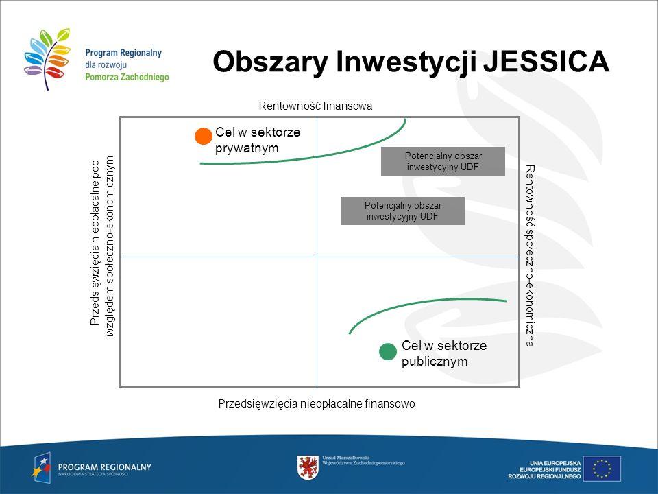 Obszary Inwestycji JESSICA