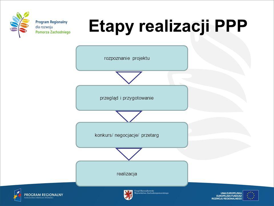 Etapy realizacji PPP rozpoznanie projektu przegląd i przygotowanie
