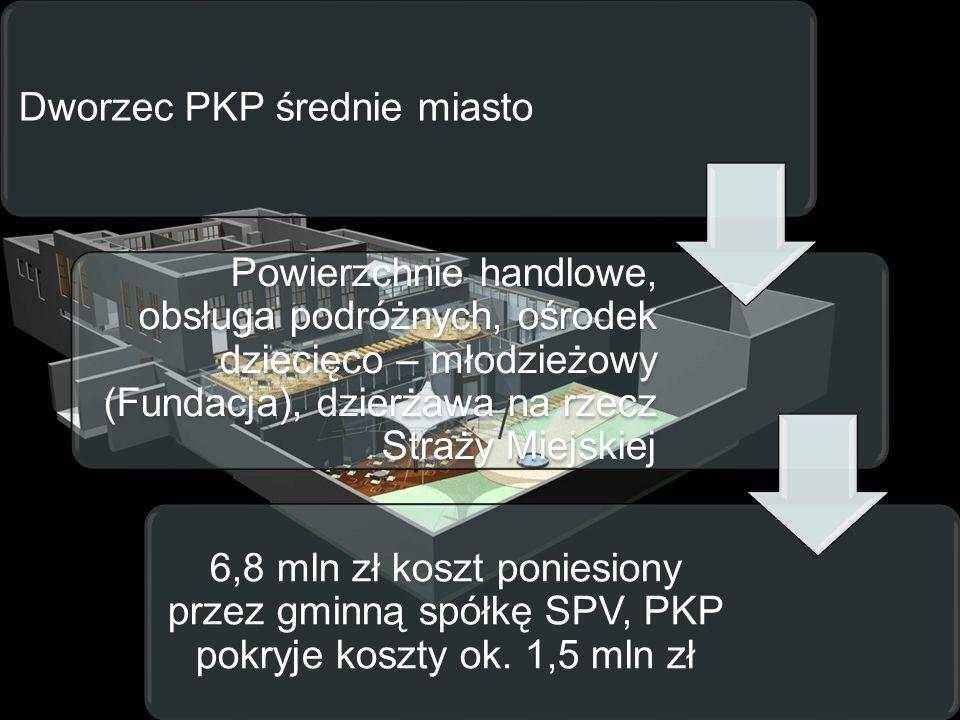 Dworzec PKP średnie miasto