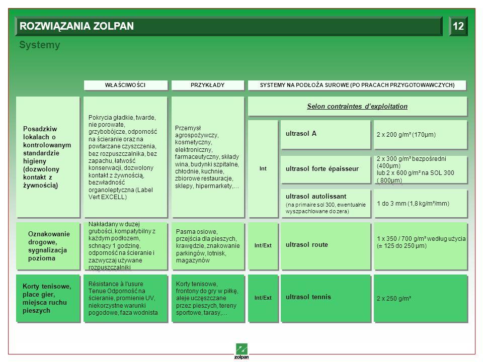 ROZWIĄZANIA ZOLPAN 12 Systemy Selon contraintes d'exploitation