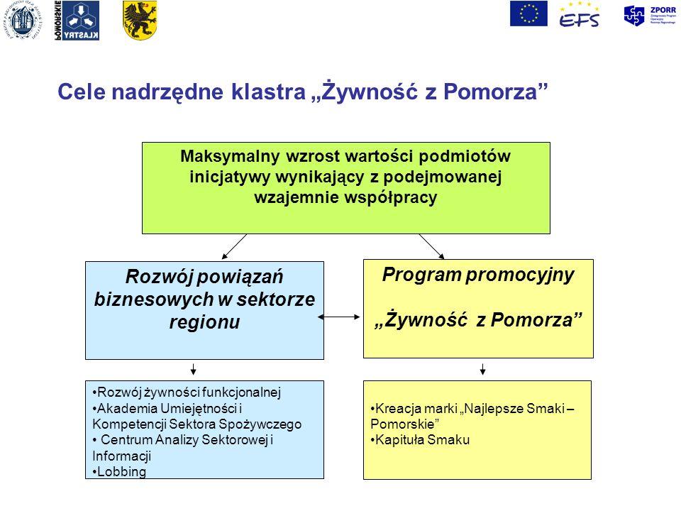 Rozwój powiązań biznesowych w sektorze regionu