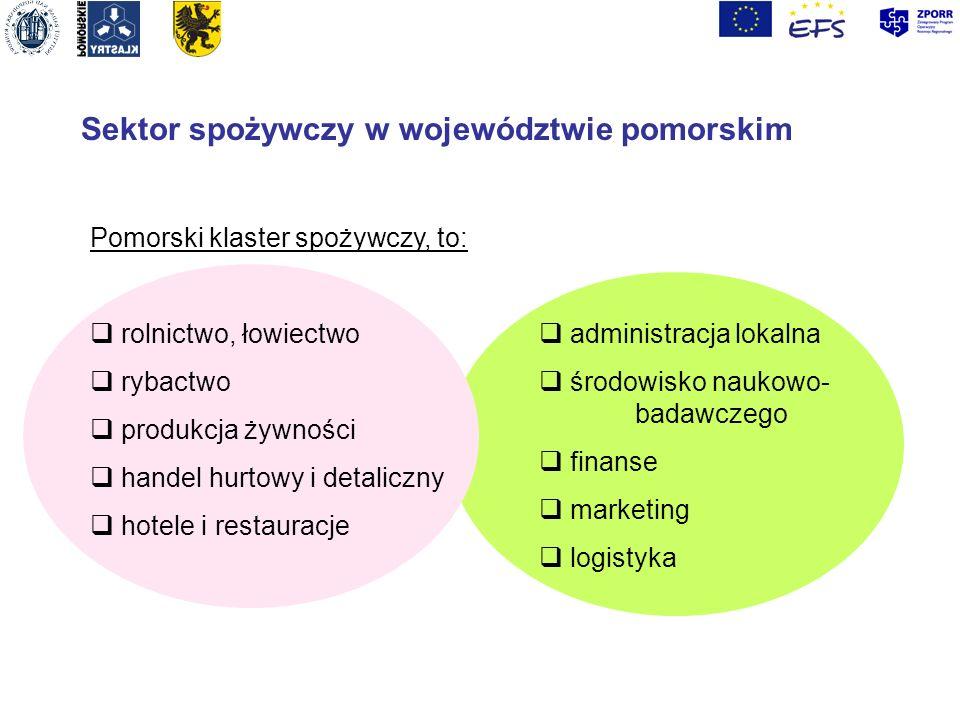 Sektor spożywczy w województwie pomorskim