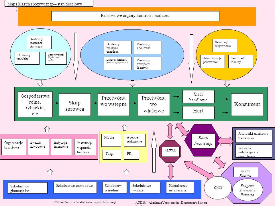 Schemat Skup surowca Przetwórstwo wstępne Przetwórstwo właściwe