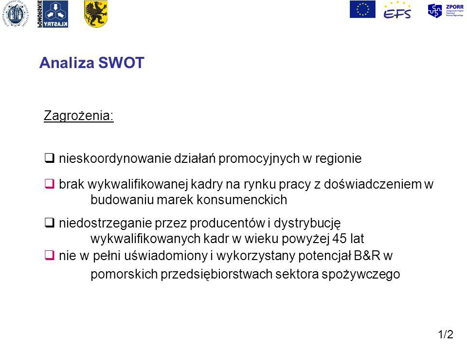 Analiza SWOT Zagrożenia: