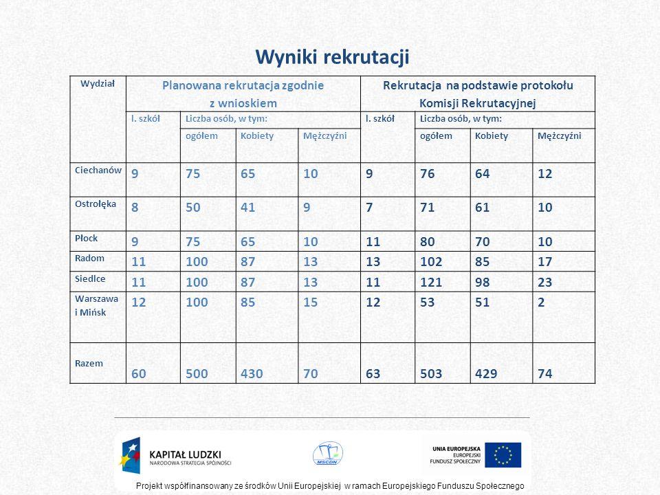 Wyniki rekrutacji Wydział. Planowana rekrutacja zgodnie z wnioskiem. Rekrutacja na podstawie protokołu Komisji Rekrutacyjnej.