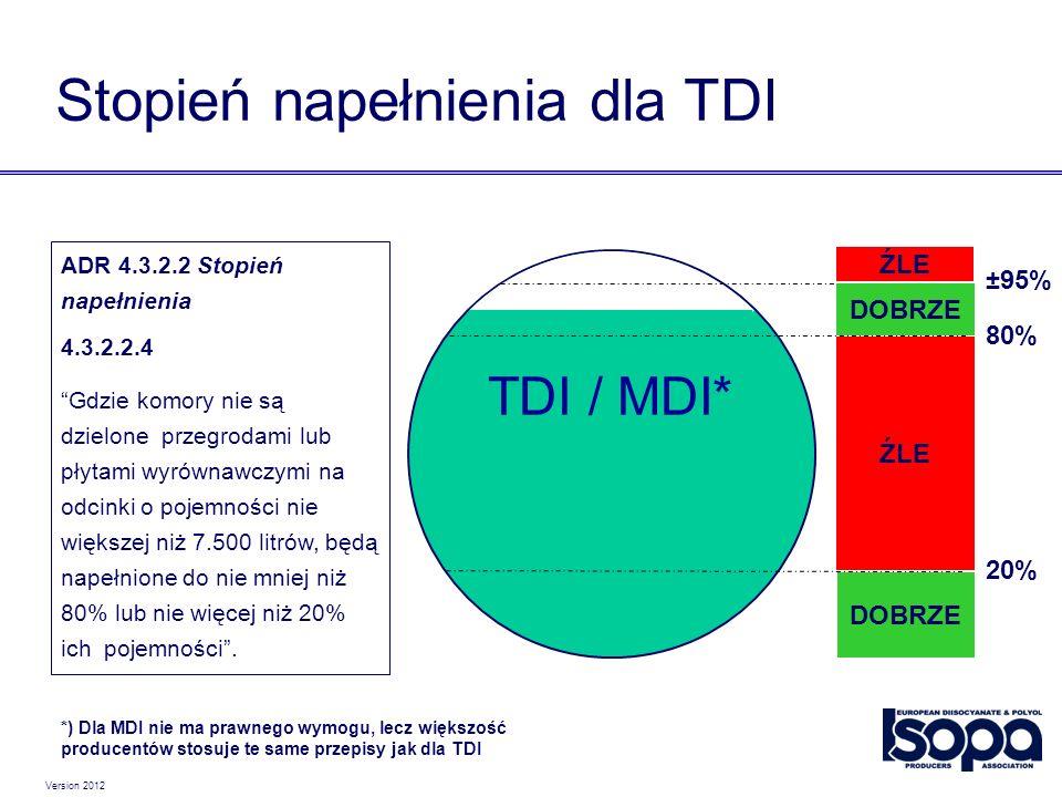 Stopień napełnienia dla TDI