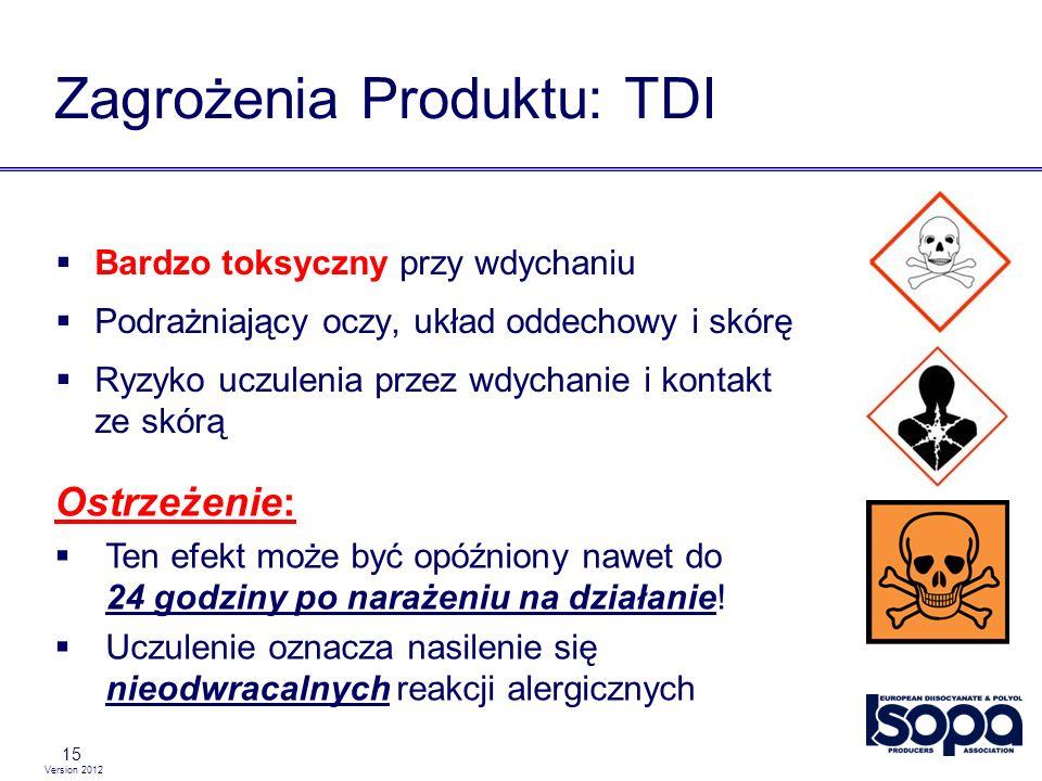 Zagrożenia Produktu: TDI