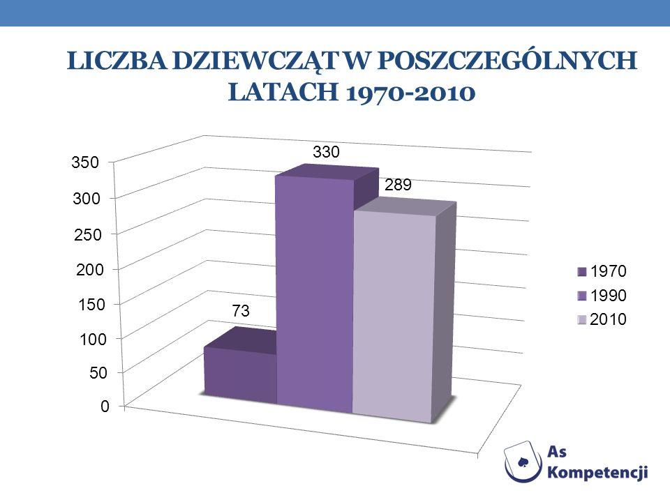 Liczba dziewcząt w poszczególnych latach 1970-2010