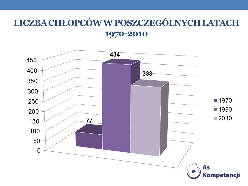 Liczba chłopców w poszczególnych latach 1970-2010