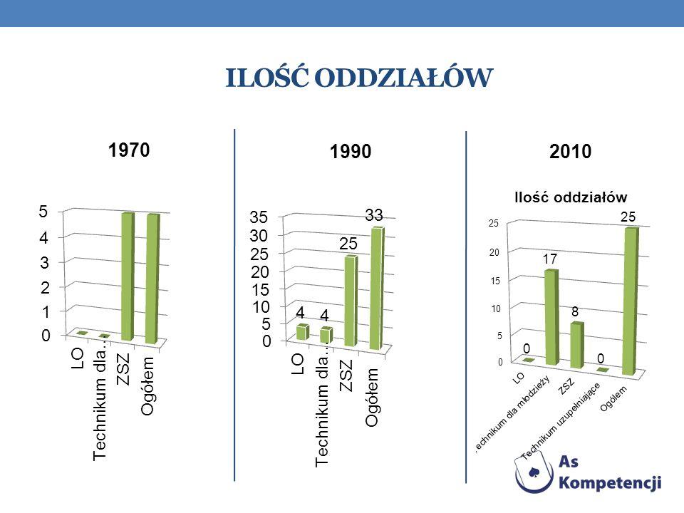 Ilość oddziałów 1970 1990 2010