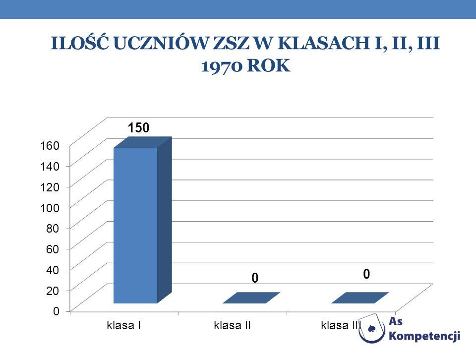 Ilość uczniów zsz w klasach I, II, III 1970 rok