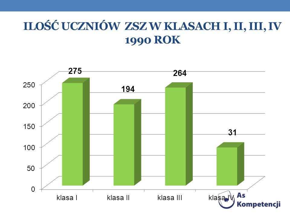 Ilość uczniów ZSZ w klasach I, II, III, iV 1990 rok
