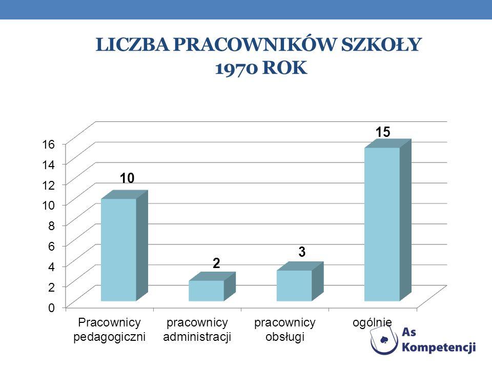 Liczba pracowników szkoły 1970 rok