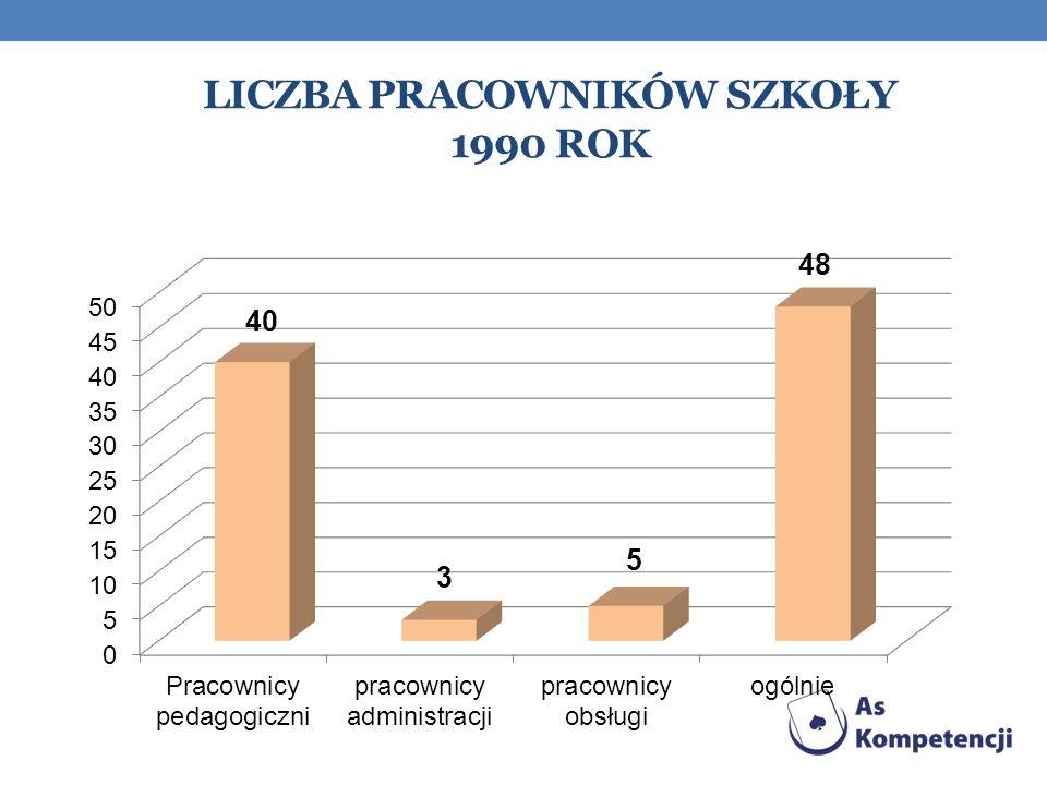 Liczba pracowników szkoły 1990 rok