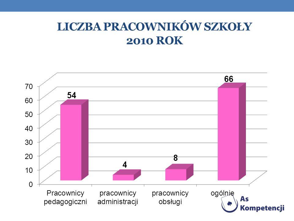 Liczba pracowników szkoły 2010 rok
