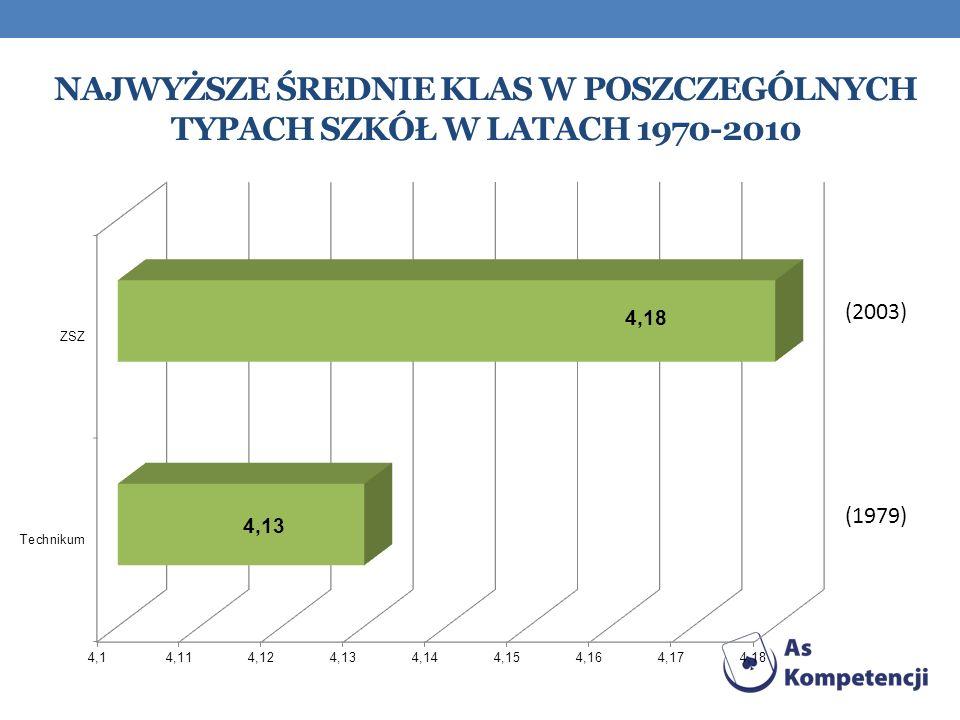 Najwyższe średnie klas w poszczególnych typach szkół w latach 1970-2010