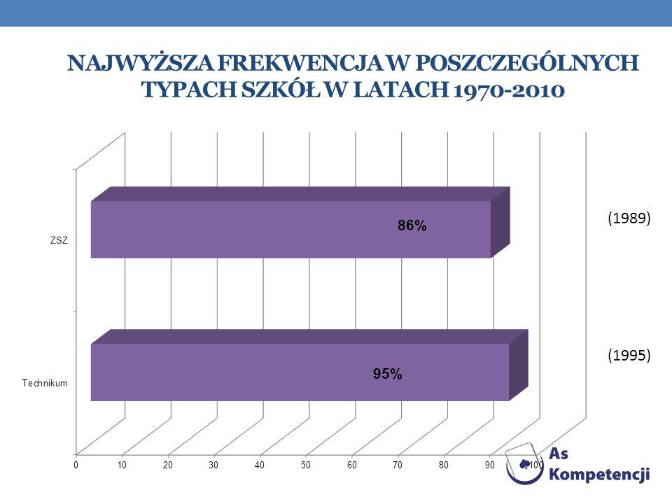 Najwyższa frekwencja w poszczególnych typach szkół w latach 1970-2010