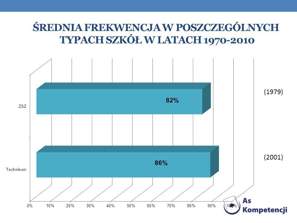Średnia frekwencja w poszczególnych typach szkół w latach 1970-2010