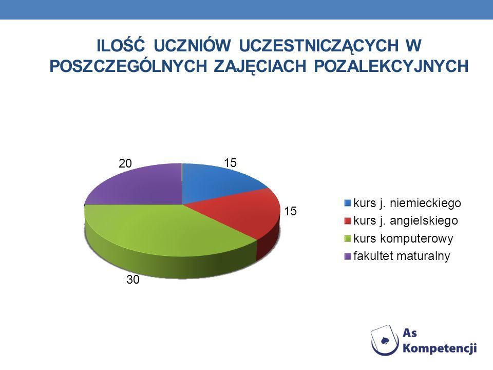 Ilość uczniów uczestniczących w poszczególnych zajęciach pozalekcyjnych