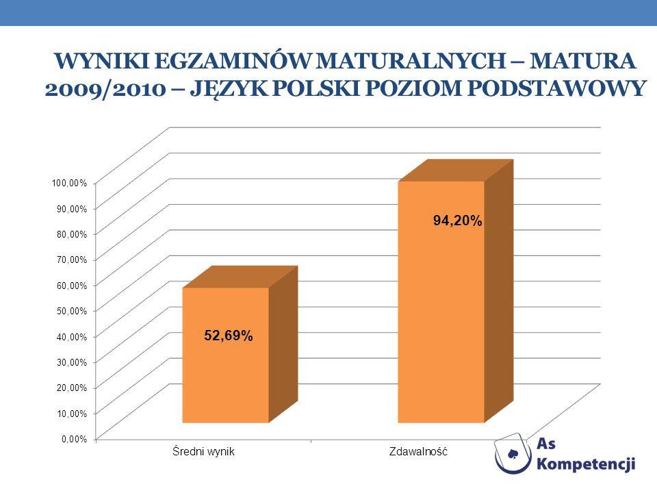 Wyniki egzaminów maturalnych – matura 2009/2010 – język Polski Poziom podstawowy