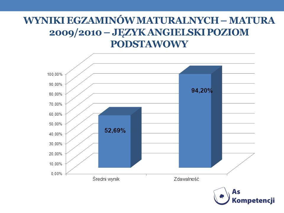 Wyniki egzaminów maturalnych – matura 2009/2010 – język angielski Poziom podstawowy